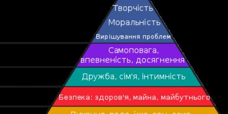 Що не так з пірамідою Маслоу?
